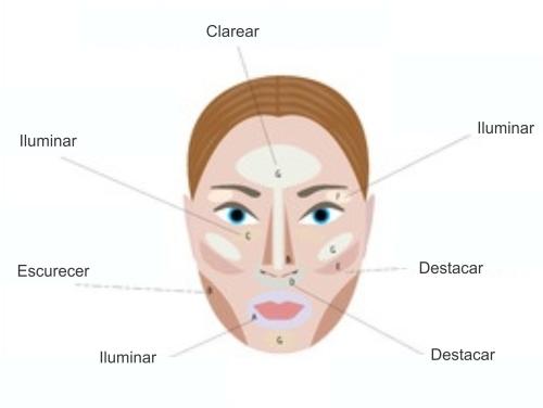 Dicas de maquiagem para realçar o rosto